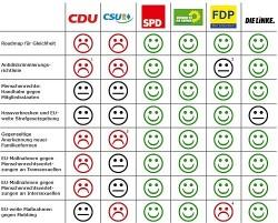 LSVD-Wahlpr�fsteine: Wenig lachende Gesichter bei CDU und CSU
