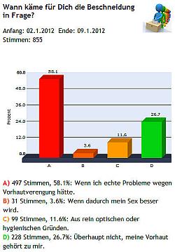 Ergebnis der queer.de-Umfrage zum Thema Beschneidung von vor einem Jahr. Nach religiösen Motiven hatten wir vorsichtshalber gar nicht erst gefragt...