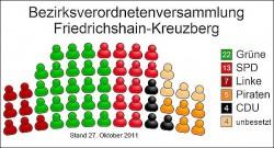 In der Bezirksverordnetenversammlung Friedrichshain-Kreuzberg bildet die CDU mit vier Sitzen nur eine Mini-Fraktion - Quelle: Wiki Commons / Jwnabd / CC BY 2.0