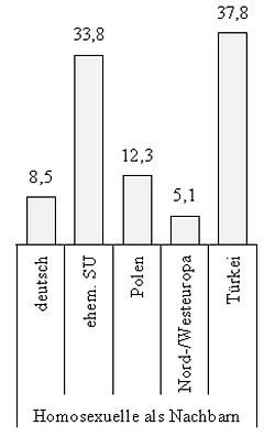 Anteil Befragter, die homosexuelle Nachbarn als eher unangenehm einstufen, nach ethnischer Herkunft (in Prozent)