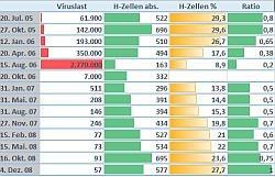 Auch per Excel-Tabelle lassen sich die eigene Werte anschaulich darstellen - Quelle: Screenshot
