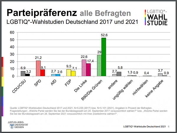 Parteipräferenz LGBTIQ* 2017 und 2021
